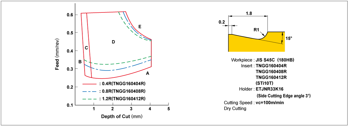 Corner Radius and Chip Control Range
